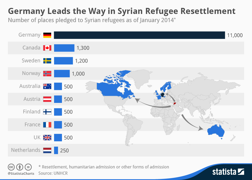2._chartoftheday_1862_Syrian_Refugee_Resettlement_n