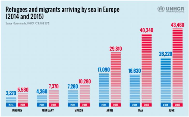 2015年相比2014年同期抵达欧洲的难民人数攀升(图片来源:UNHCR)