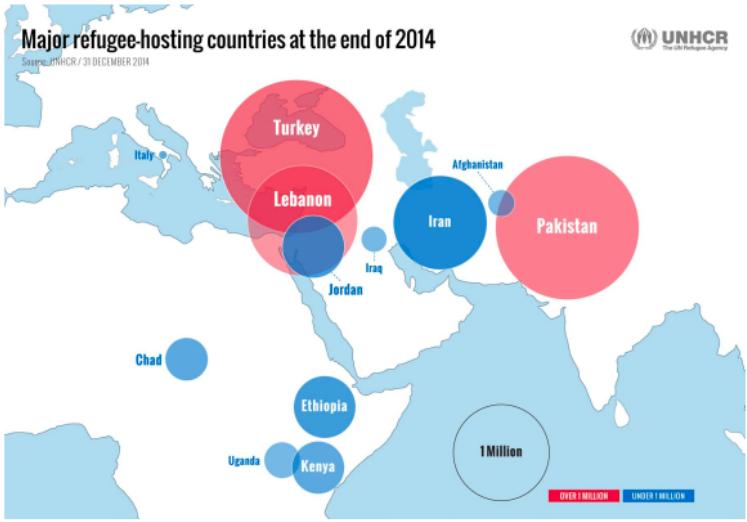截至2014年底欧洲主要的难民来源国(图片来源:UNHCR)
