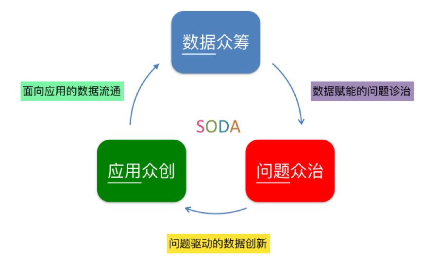 """图 2 SODA所提出的""""数据、问题、应用""""三角模型"""