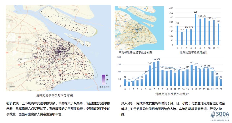 图 4 2016年百强团队1403团队对交通事故问题所做的数据解读