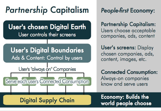 partnership capitalism